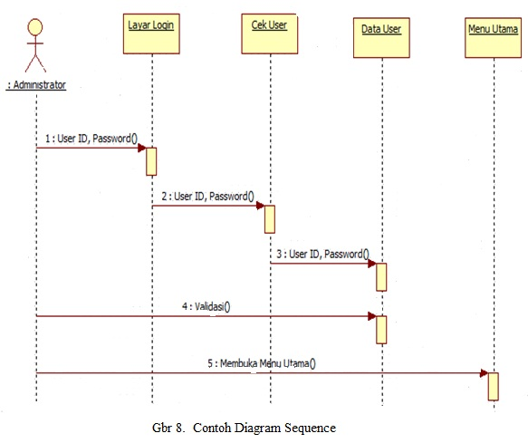 Diagram Sequence on uml actor