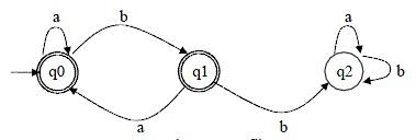 Gambar 2. Grafik AHD
