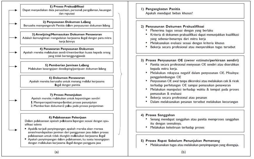 Pakta Integritas; (b) Proses-Proses Kegiatan Strategis Panitia